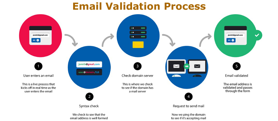 Image result for Email Validation